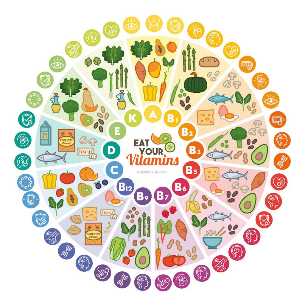 Vitamine und ihre Quellen. Bild: elenabsl - fotolia