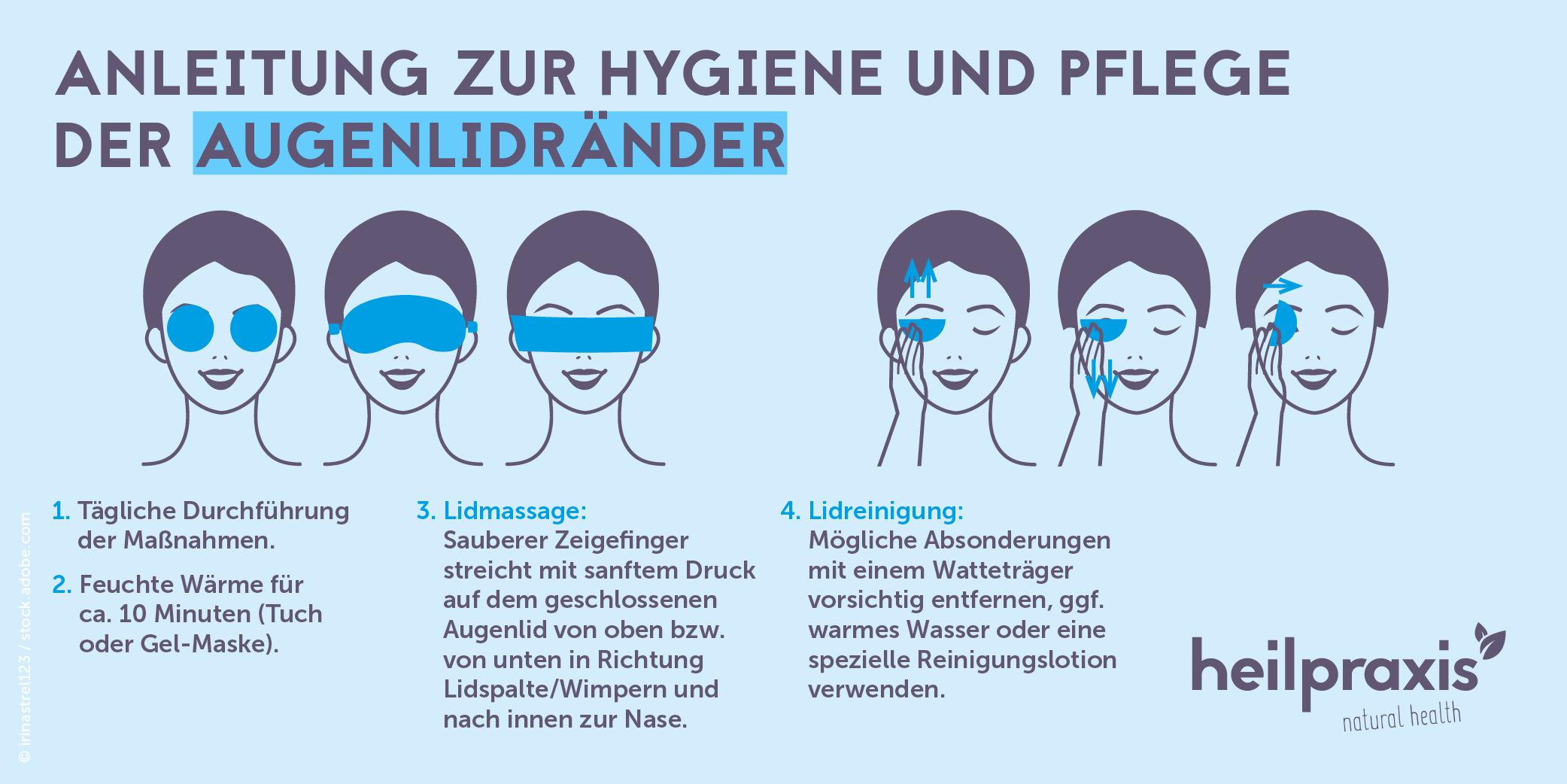 Schematische Darstellung einer korrekten Lidrandhygiene.