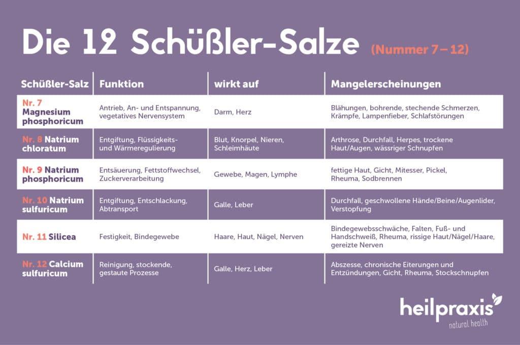 Grafik Übersicht der Schüßler-Salze Nummer 7 bis 12