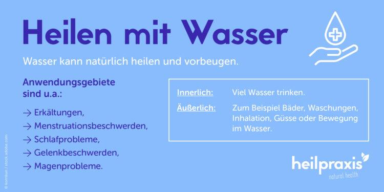 Übersichtsgrafik mit verschiedenen Anwendungsmöglichkeiten von Wasser