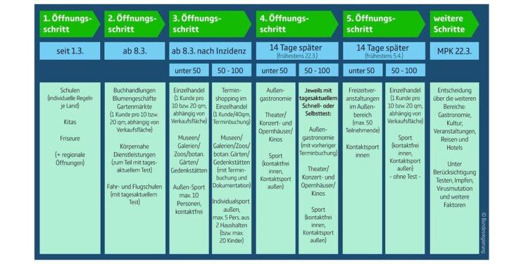Eine Übersicht des 5-Stufen-Plans von Bund und Ländern zu den Lockerungen in der Corona-Pandemie.